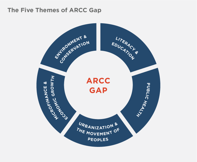 five-themes-of-arcc-gap
